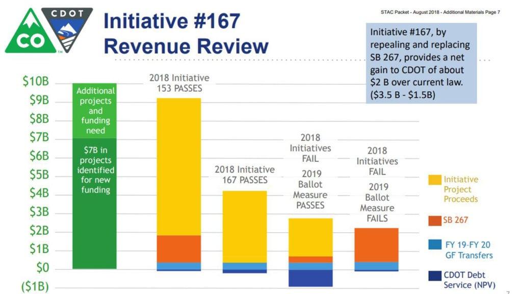 CDOT revenue graph