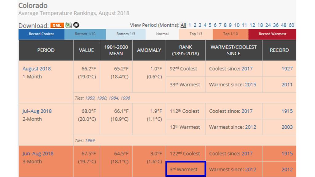 3rd Warmest Summer