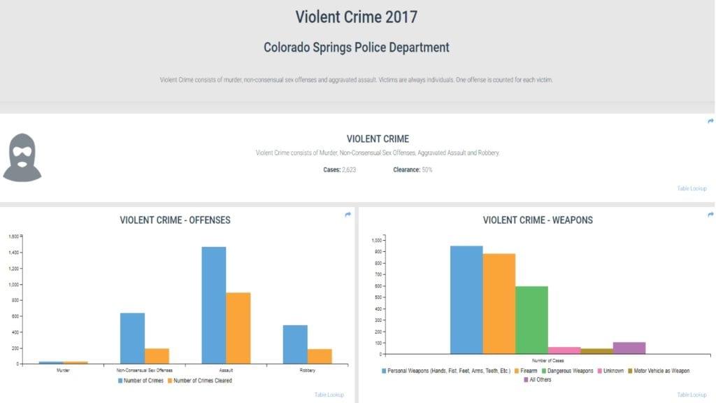 Crime Stats snapshot