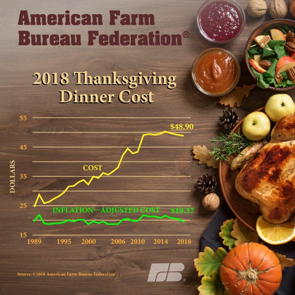 American Farm Bureau Federation study