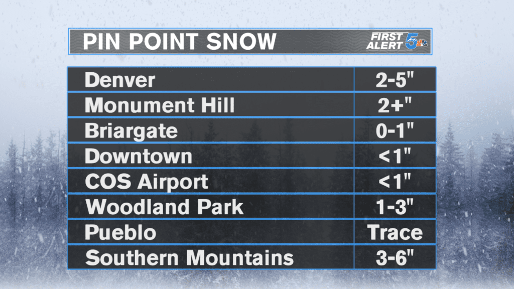 Pin Point Snow Forecast