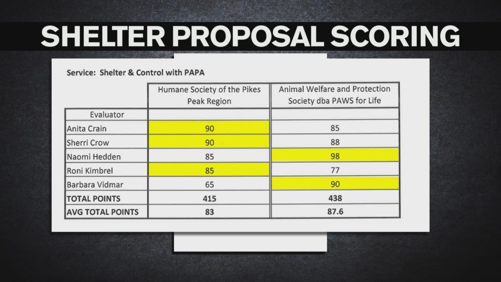 This chart reveals the final scores for both Pueblo Animal Services and PAWS for Life by a chosen commission to evaluate both entities to run the joint-operated animal shelter for Pueblo and Pueblo County.