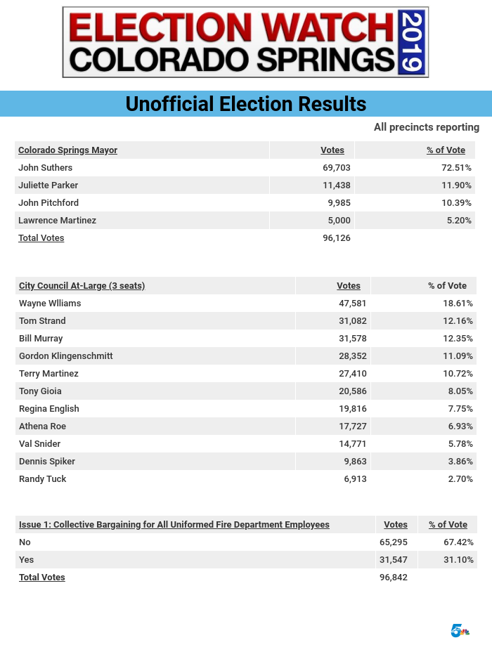 Final election results