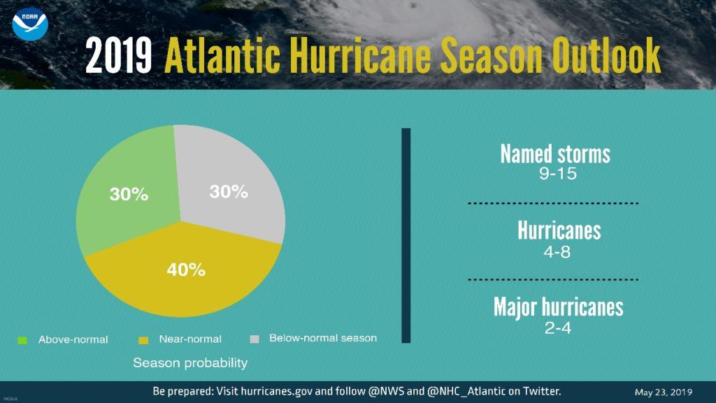 NOAA 2019 Atlantic Hurricane Season