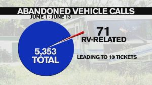 CSPD has looked into 5,353 abandoned vehicle complaints this month. Out of those, 71 were RV-related, which lead to 10 tickets.